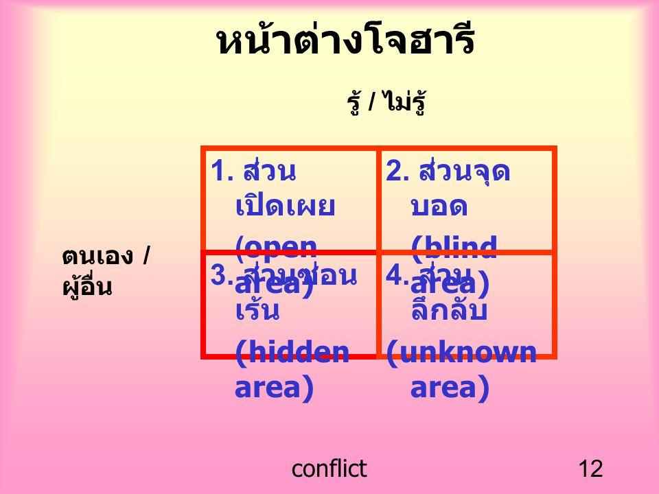 หน้าต่างโจฮารี 1. ส่วนเปิดเผย (open area) 2. ส่วนจุดบอด (blind area)