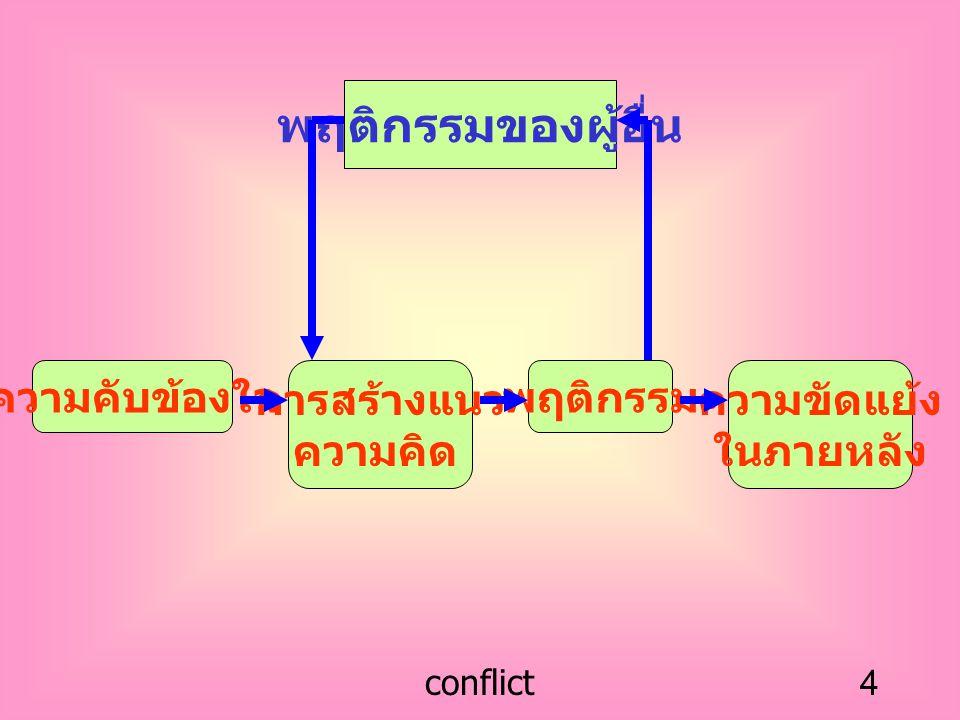 พฤติกรรมของผู้อื่น ความคับข้องใจ การสร้างแนว ความคิด พฤติกรรม