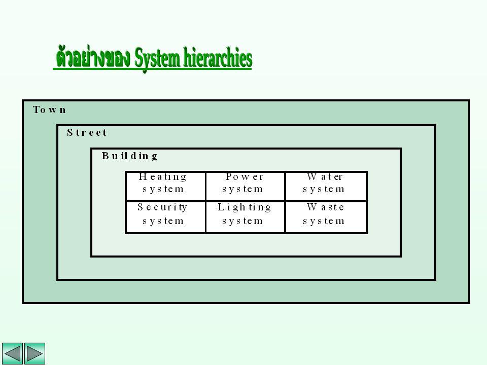 ตัวอย่างของ System hierarchies