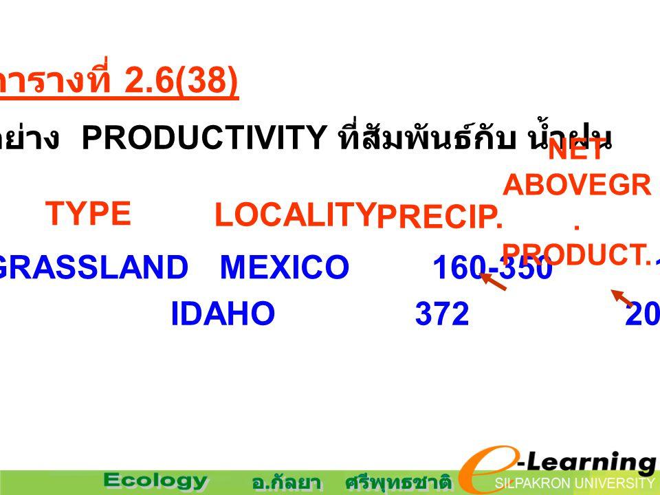 ตัวอย่าง PRODUCTIVITY ที่สัมพันธ์กับ น้ำฝน
