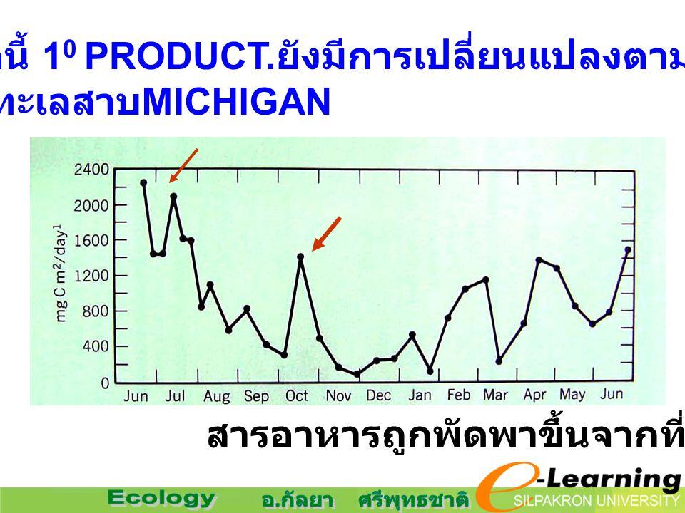 นอกจากนี้ 10 PRODUCT.ยังมีการเปลี่ยนแปลงตามฤดูกาล ทะเลสาบMICHIGAN