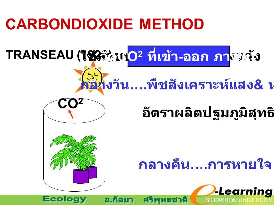 3. CARBONDIOXIDE METHOD ใช้ภาชนะครอบพืช กลางแจ้ง