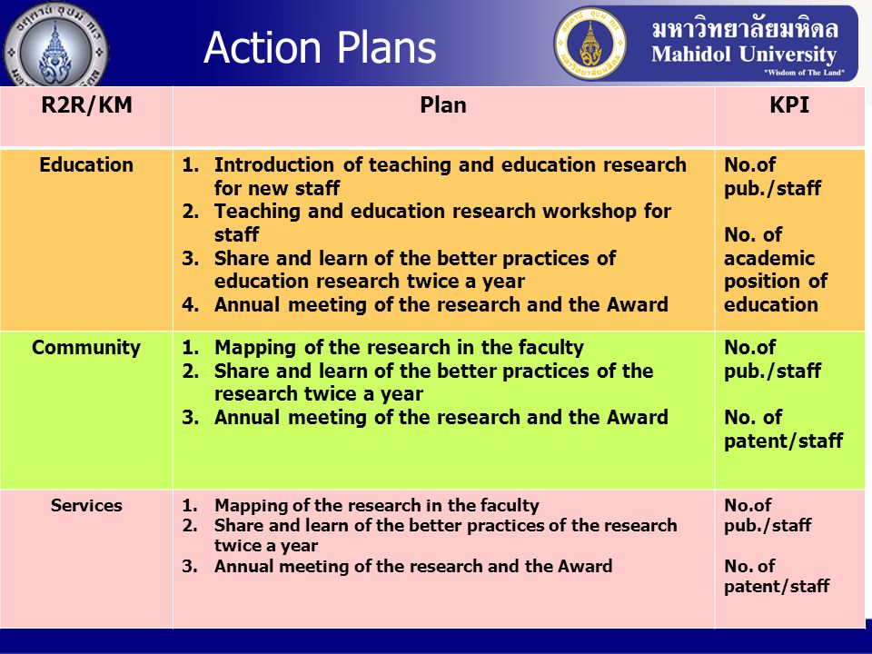 Action Plans R2R/KM Plan KPI Education