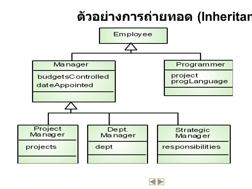 ตัวอย่างการถ่ายทอด (Inheritance)
