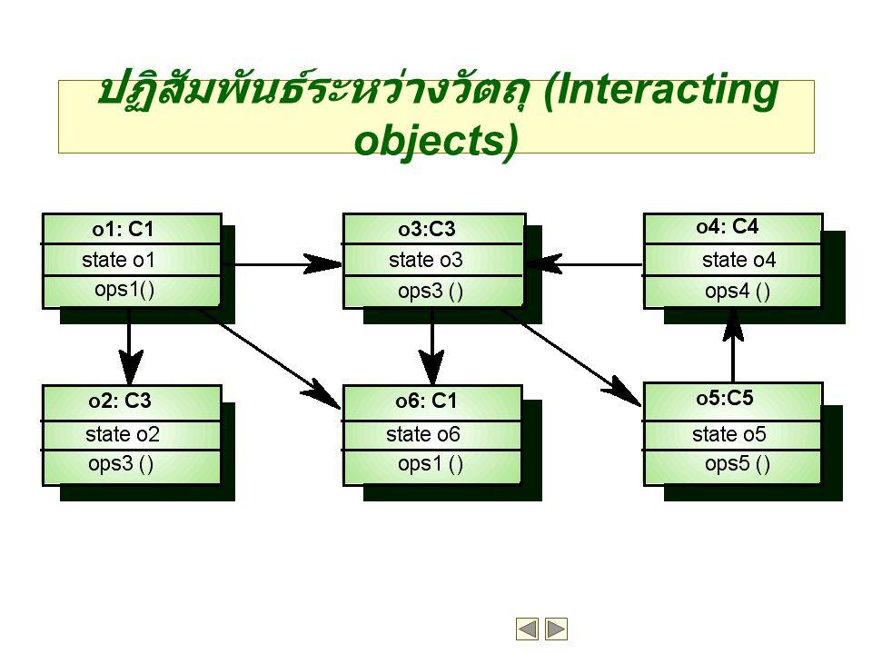 ปฏิสัมพันธ์ระหว่างวัตถุ (Interacting objects)