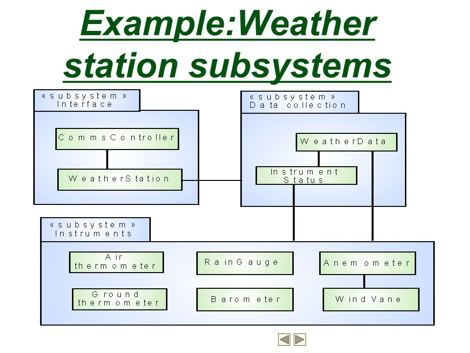 Example:Weather station subsystems