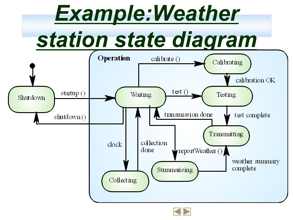 Example:Weather station state diagram