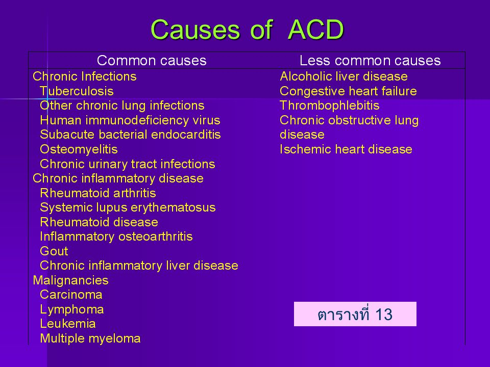 Causes of ACD ตารางที่ 13
