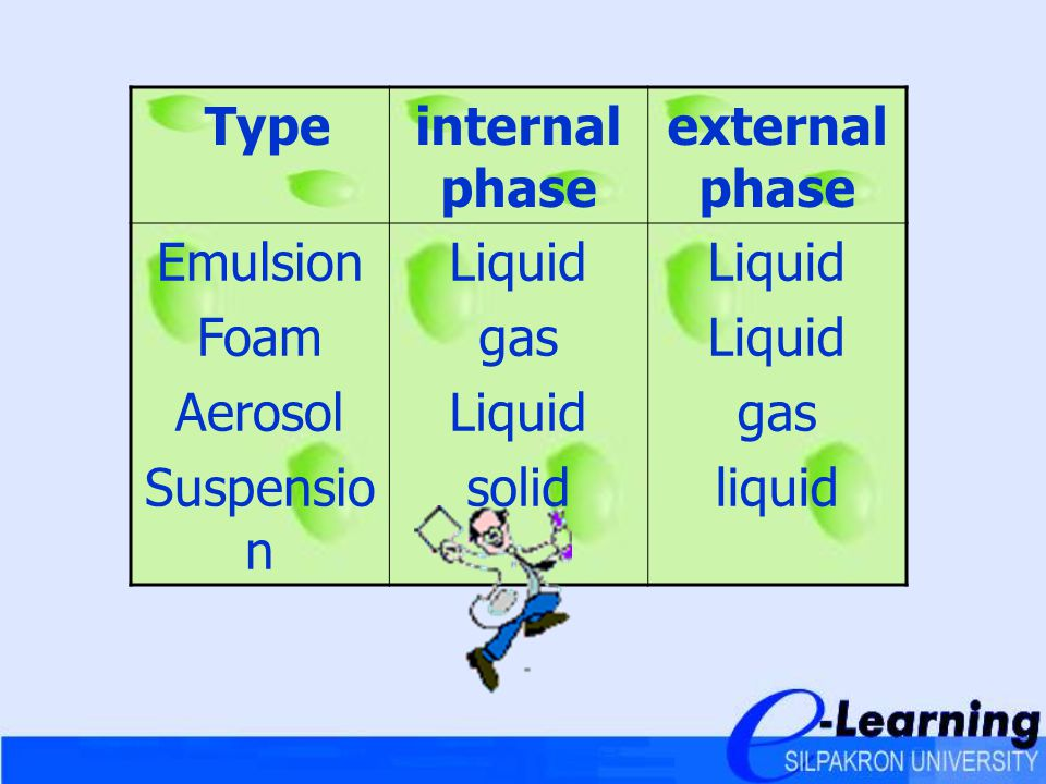 Type internal phase external phase Emulsion Foam Aerosol Suspension Liquid gas solid liquid