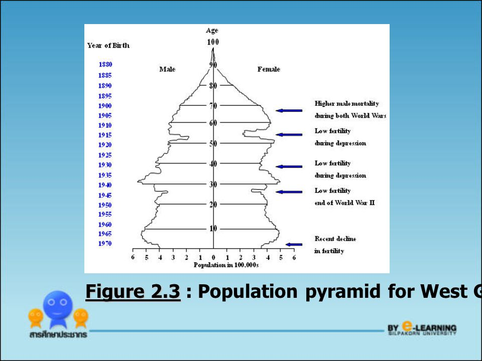 Figure 2.3 : Population pyramid for West Germany (1972)