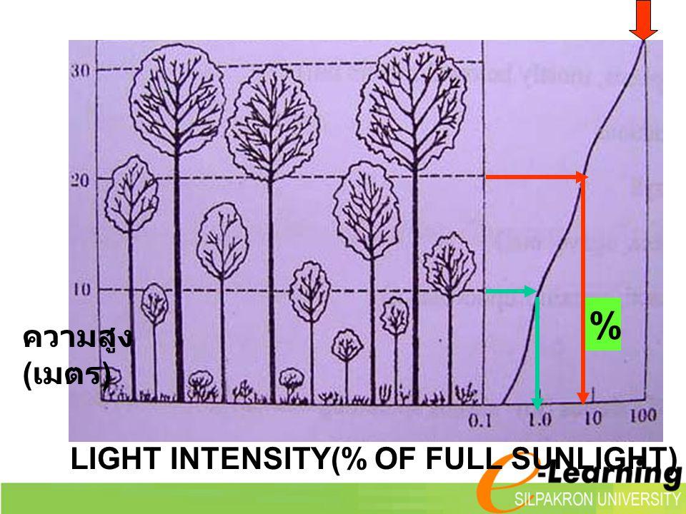 % ความสูง (เมตร) LIGHT INTENSITY(% OF FULL SUNLIGHT)