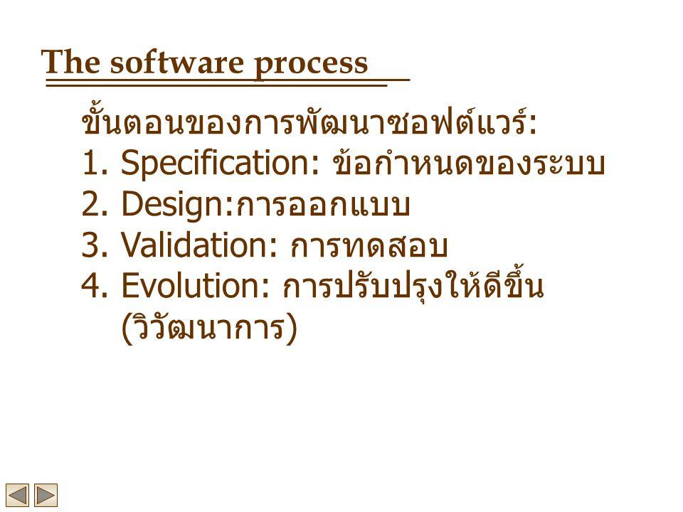 The software process ขั้นตอนของการพัฒนาซอฟต์แวร์: Specification: ข้อกำหนดของระบบ. Design:การออกแบบ.