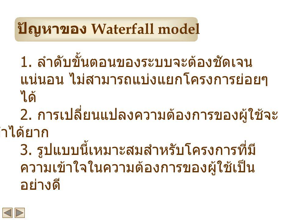ปัญหาของ Waterfall model
