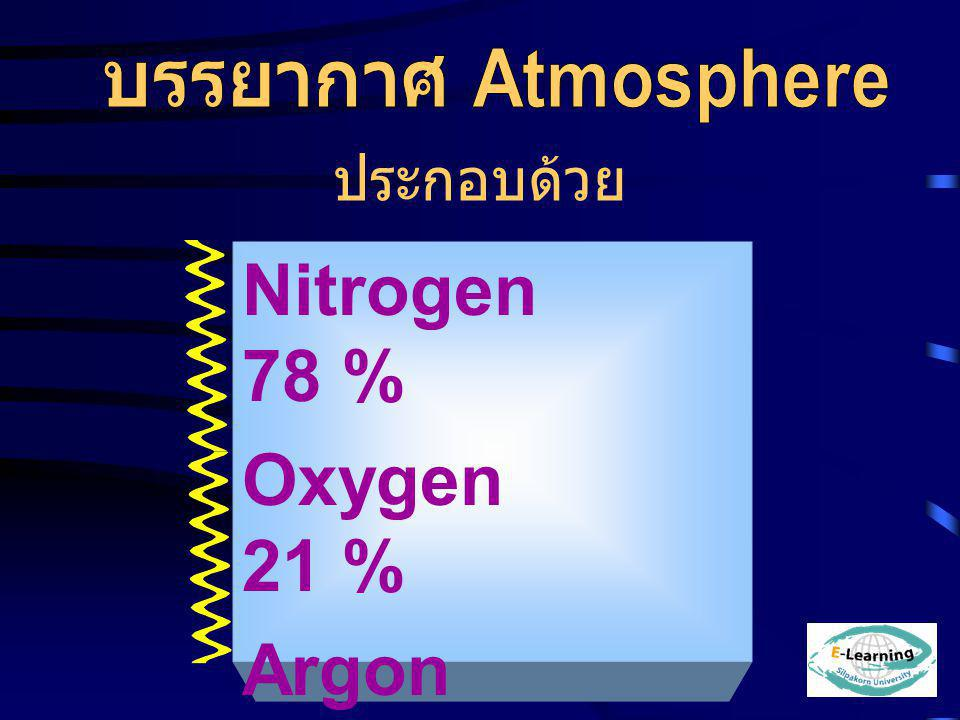 Nitrogen 78 % Oxygen 21 % Argon 0.9 % Co2 0.3 %