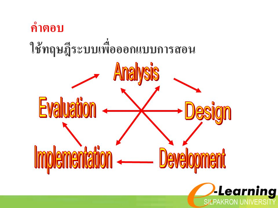 ใช้ทฤษฎีระบบเพื่อออกแบบการสอน