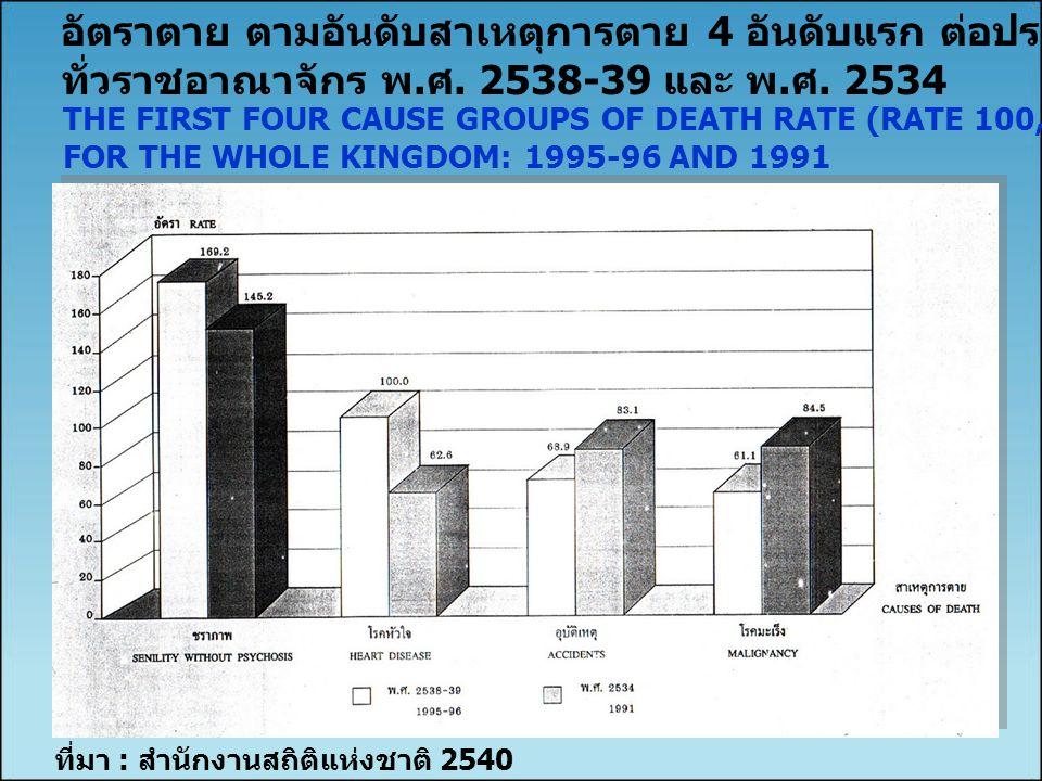 อัตราตาย ตามอันดับสาเหตุการตาย 4 อันดับแรก ต่อประชากร 100,000 คน
