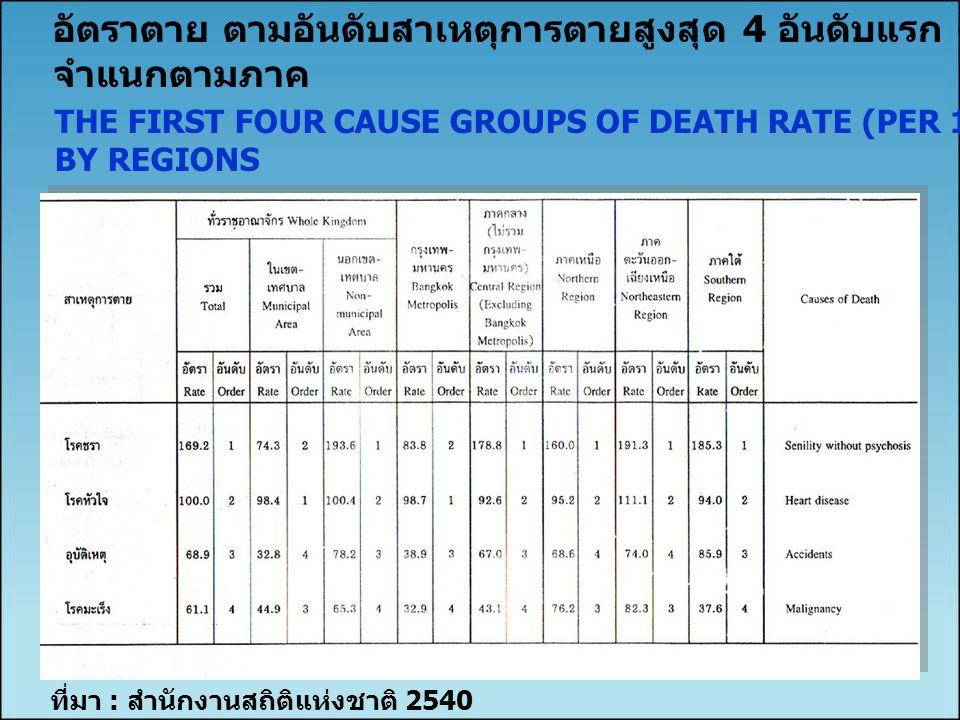 อัตราตาย ตามอันดับสาเหตุการตายสูงสุด 4 อันดับแรก ต่อประชากร 100,000 คน