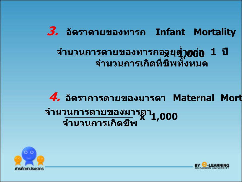 3. อัตราตายของทารก Infant Mortality Rate