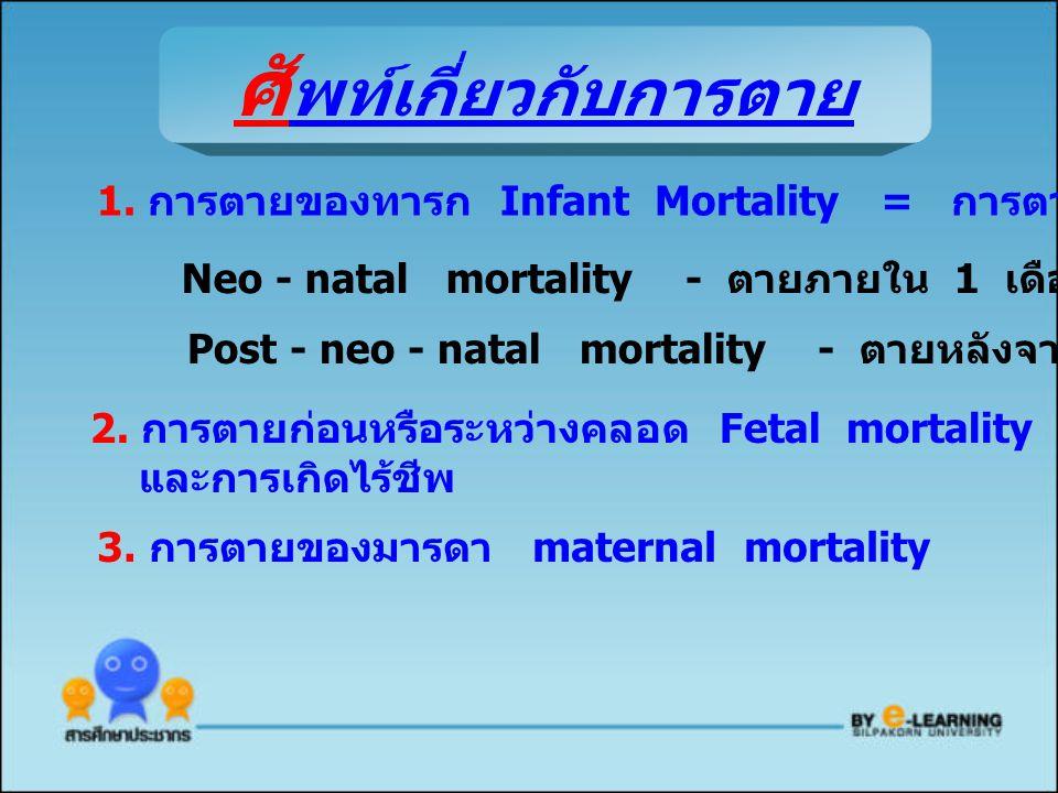 ศัพท์เกี่ยวกับการตาย
