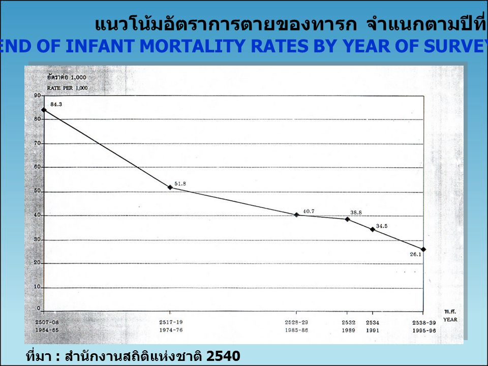 TREND OF INFANT MORTALITY RATES BY YEAR OF SURVEY