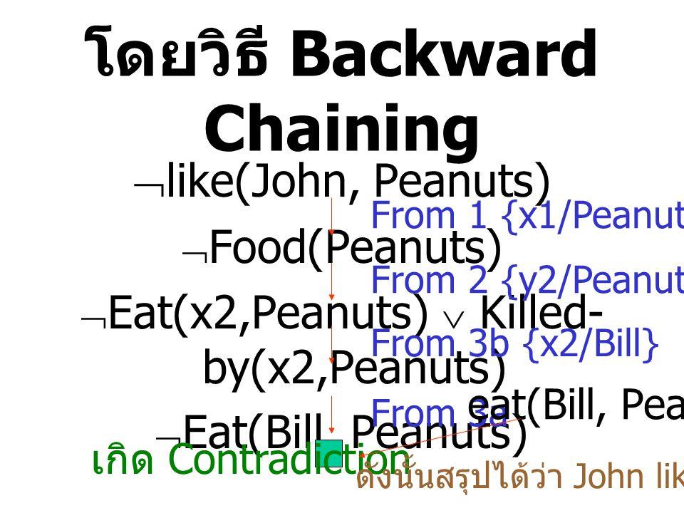 โดยวิธี Backward Chaining