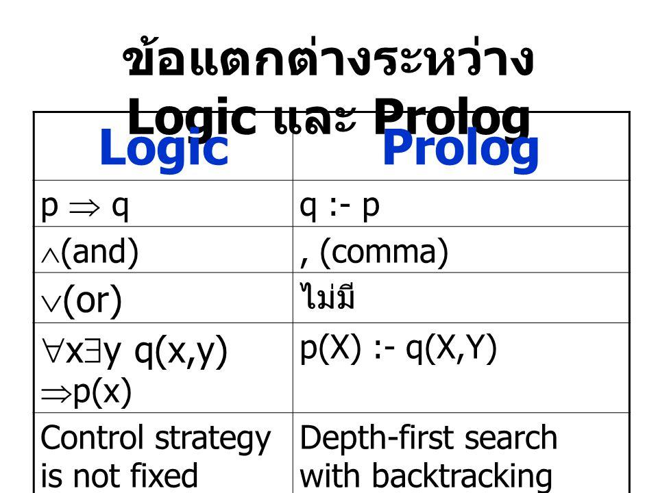 ข้อแตกต่างระหว่าง Logic และ Prolog