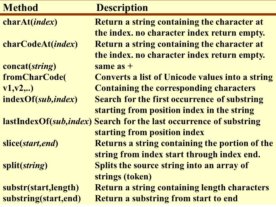 Method Description charAt(index) Return a string containing the character at. the index. no character index return empty.