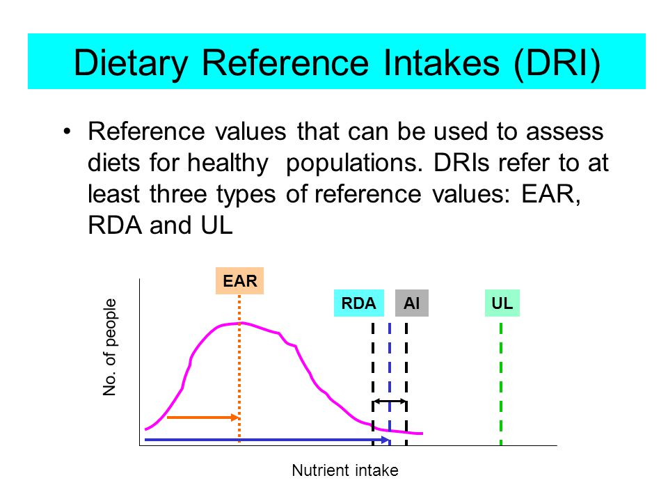 Dietary Reference Intakes (DRI)