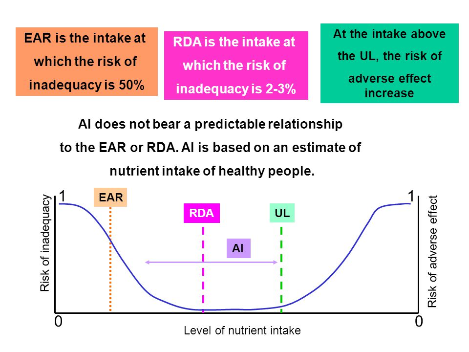 1 1 EAR is the intake at RDA is the intake at which the risk of