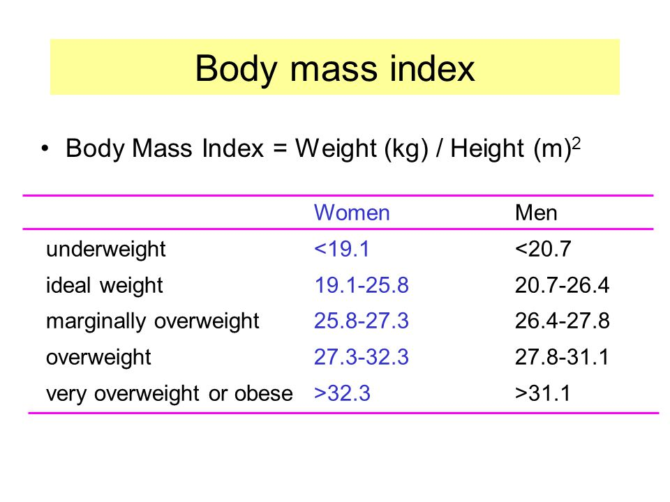 Body mass index Body Mass Index = Weight (kg) / Height (m)2 Women Men