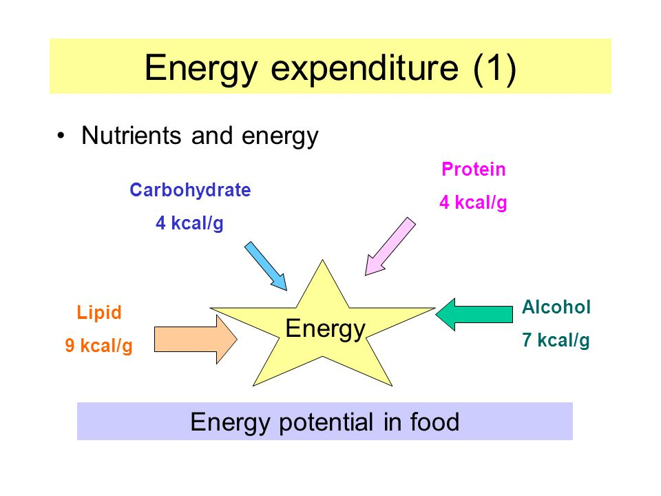 Energy potential in food