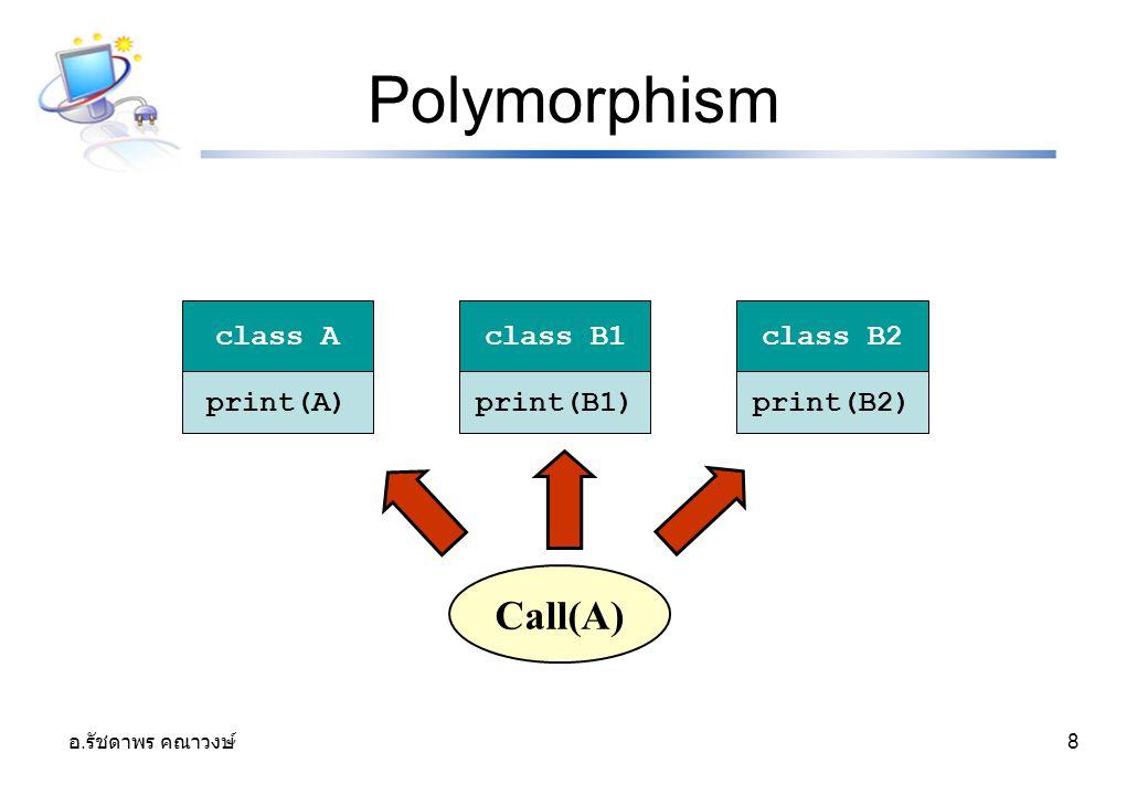 Polymorphism Call(A) print(A) print(B1) print(B2) class A class B1