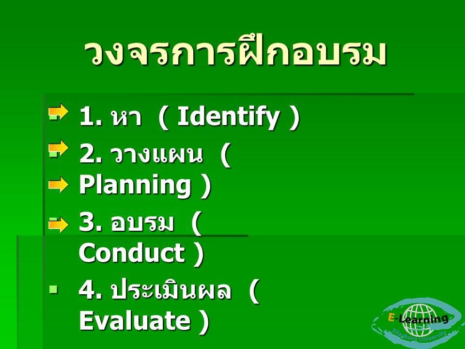 วงจรการฝึกอบรม 1. หา ( Identify ) 2. วางแผน ( Planning )