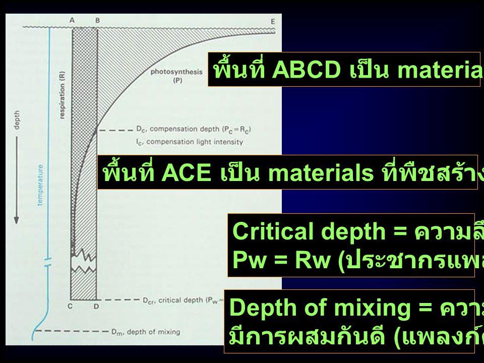 พื้นที่ ABCD เป็น materials ที่พืชใช้ Res