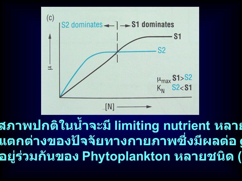 ในสภาพปกติในน้ำจะมี limiting nutrient หลายตัว