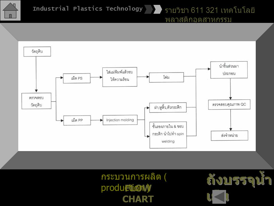 ถังบรรจุน้ำเย็น กระบวนการผลิต ( production ) FLOW CHART