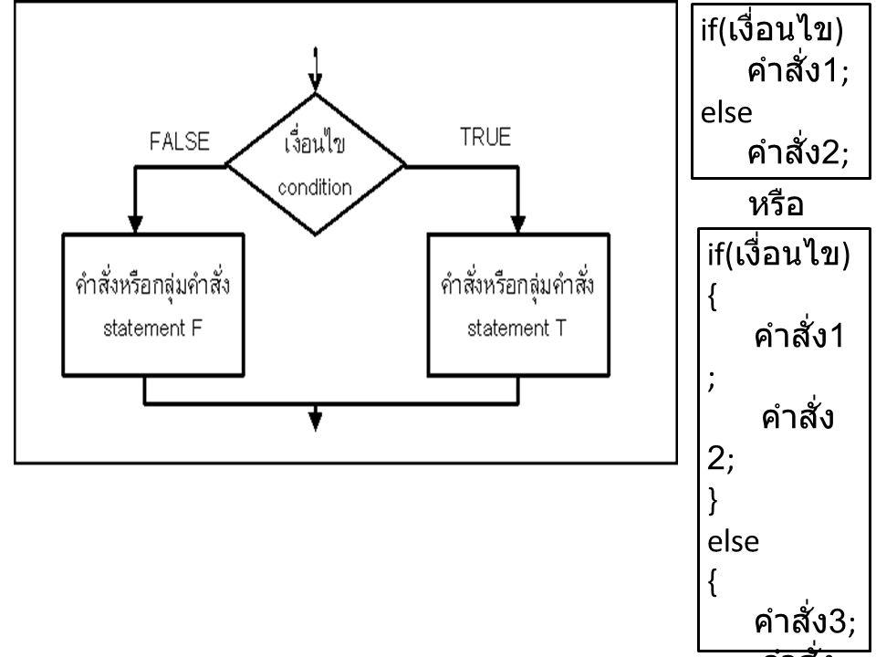 if(เงื่อนไข) คำสั่ง1; else คำสั่ง2; หรือ if(เงื่อนไข) { คำสั่ง1 ; คำสั่ง2; } else คำสั่ง3; คำสั่ง4;