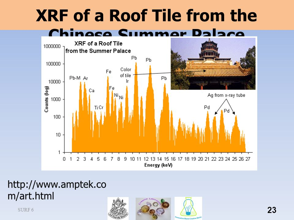 XRF of a Roof Tile from the Chinese Summer Palace