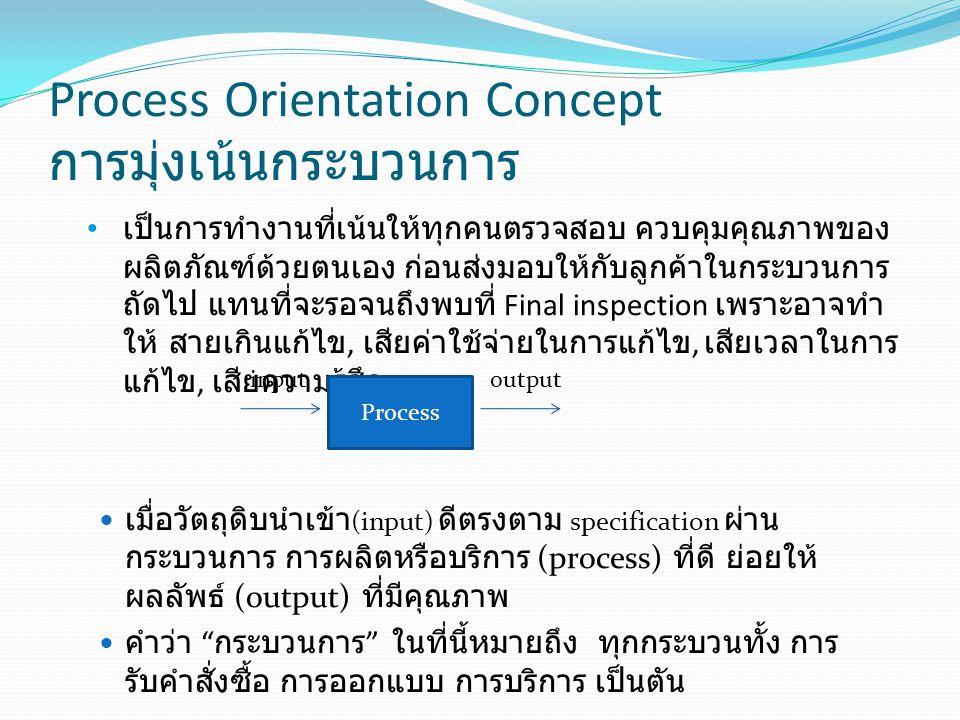 Process Orientation Concept การมุ่งเน้นกระบวนการ