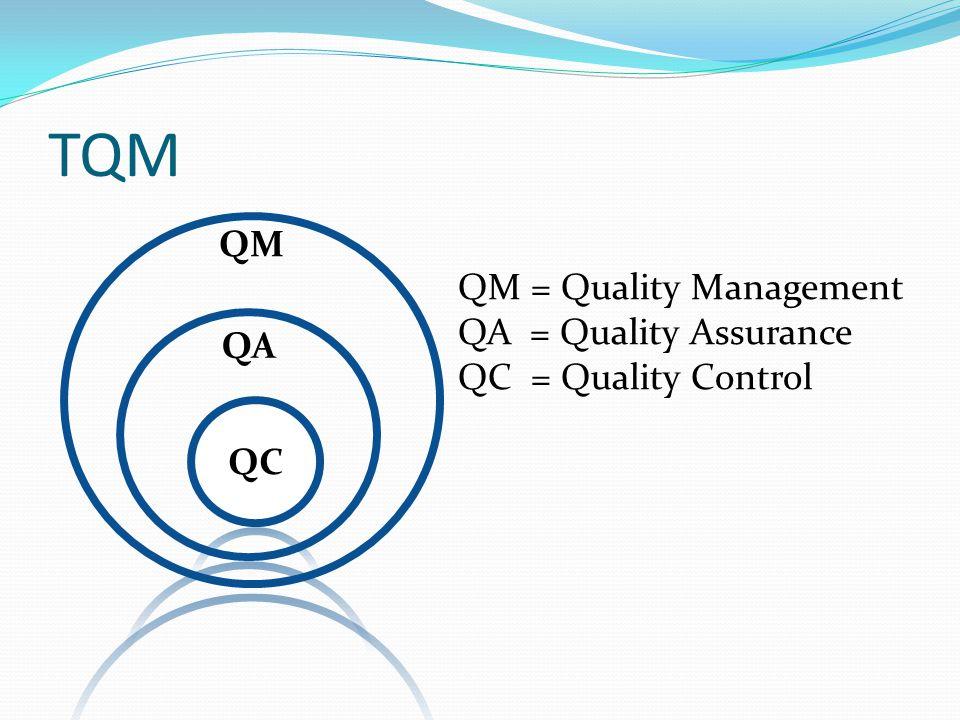 TQM QM QM = Quality Management QA = Quality Assurance