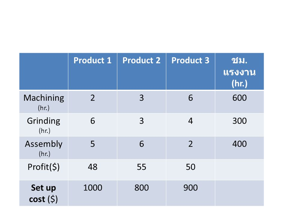 Product 1 Product 2. Product 3. ชม. แรงงาน. (hr.) Machining (hr.) 2. 3. 6. 600. Grinding. 4.
