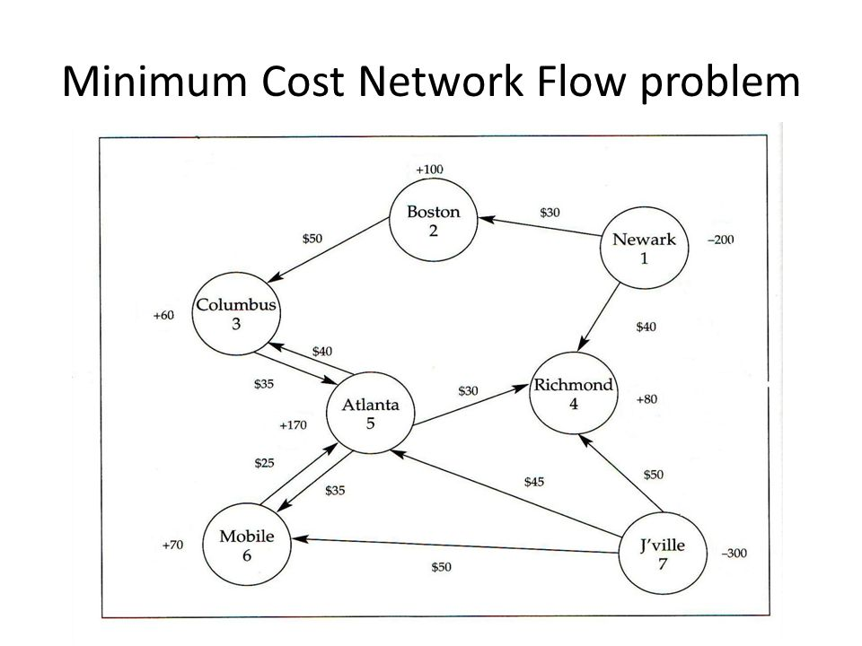 Minimum Cost Network Flow problem