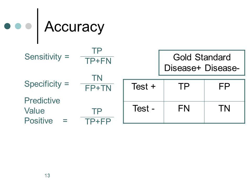 Gold Standard Disease+ Disease-