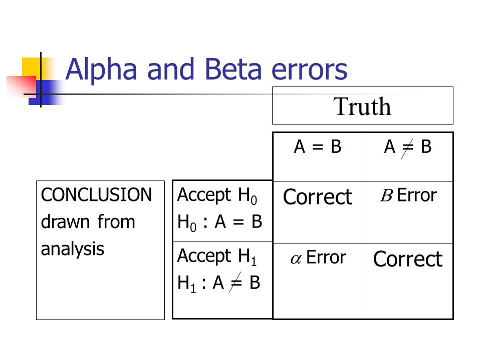 Alpha and Beta errors Truth Correct a Error B Error A = B CONCLUSION