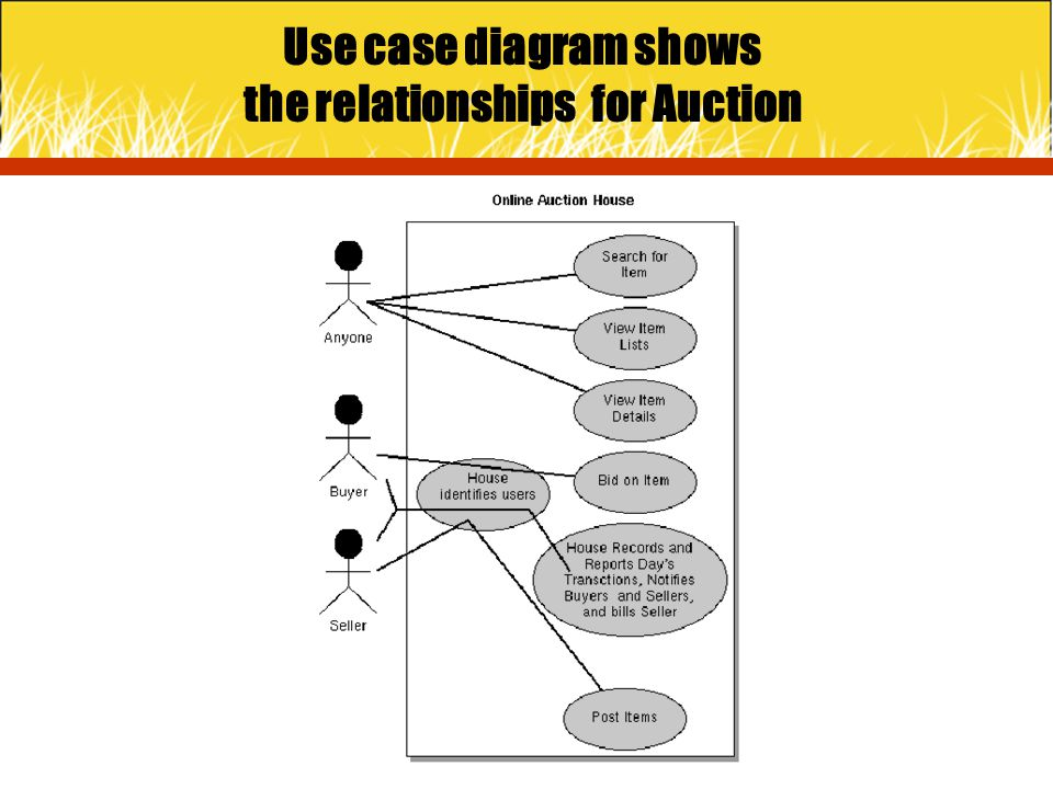 Use case diagram shows the relationships for Auction