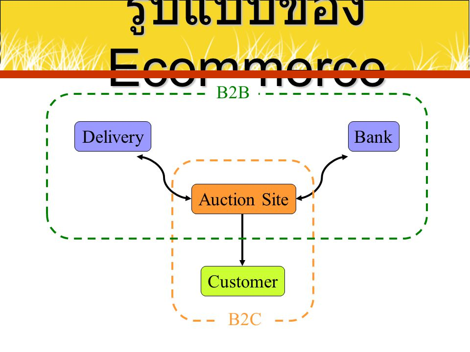รูปแบบของ Ecommerce B2B Delivery Bank B2C Auction Site Customer