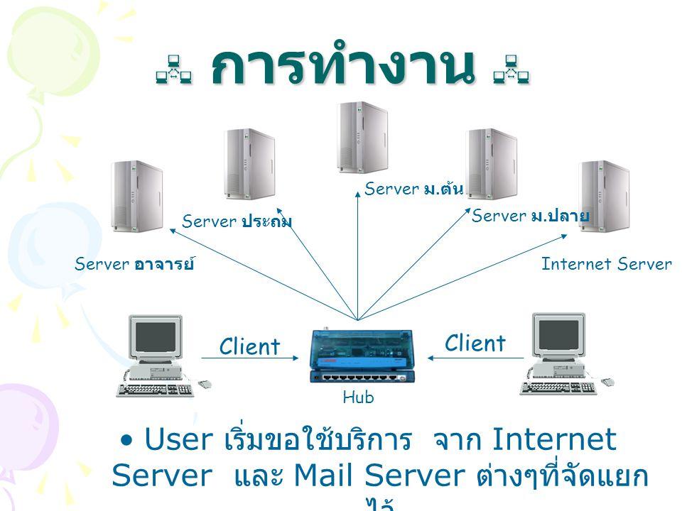  การทำงาน  Server ม.ต้น. Server ม.ปลาย. Server ประถม. Server อาจารย์ Internet Server. Client.