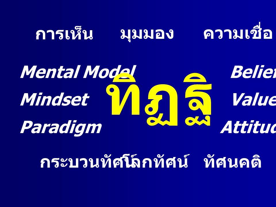 ทิฏฐิ การเห็น มุมมอง ความเชื่อ Belief Mental Model Mindset Value