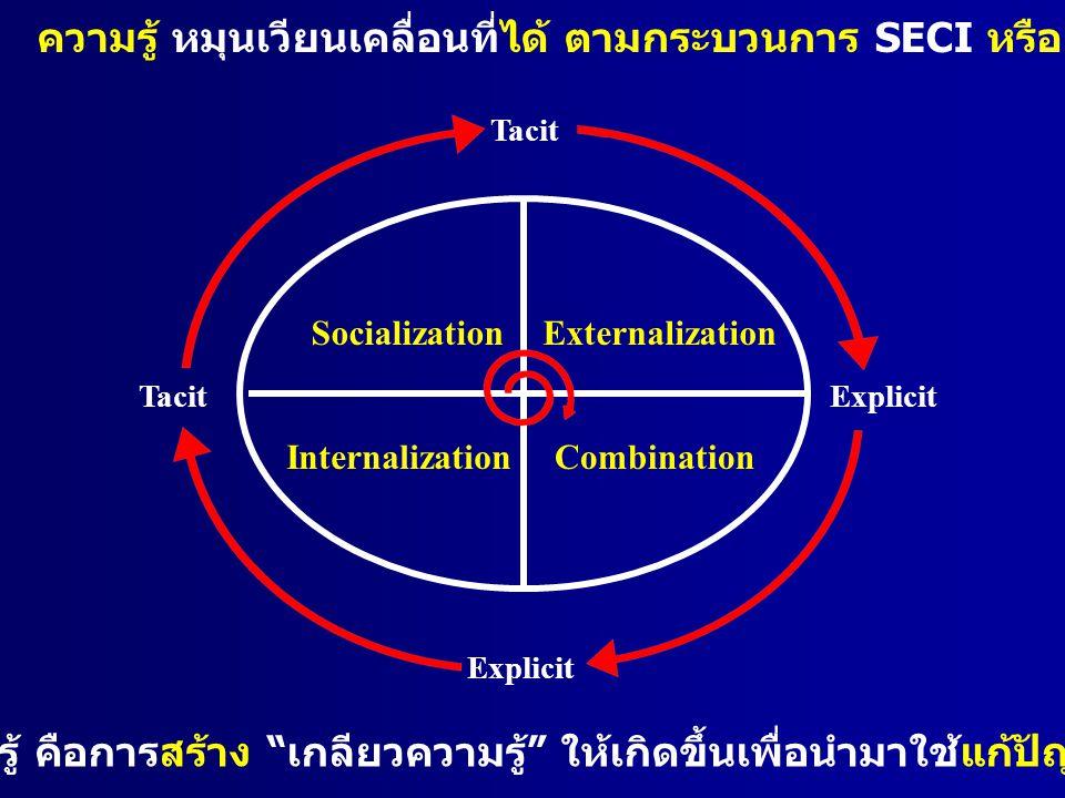 ความรู้ หมุนเวียนเคลื่อนที่ได้ ตามกระบวนการ SECI หรือ Knowledge Spiral ของ Nonaka