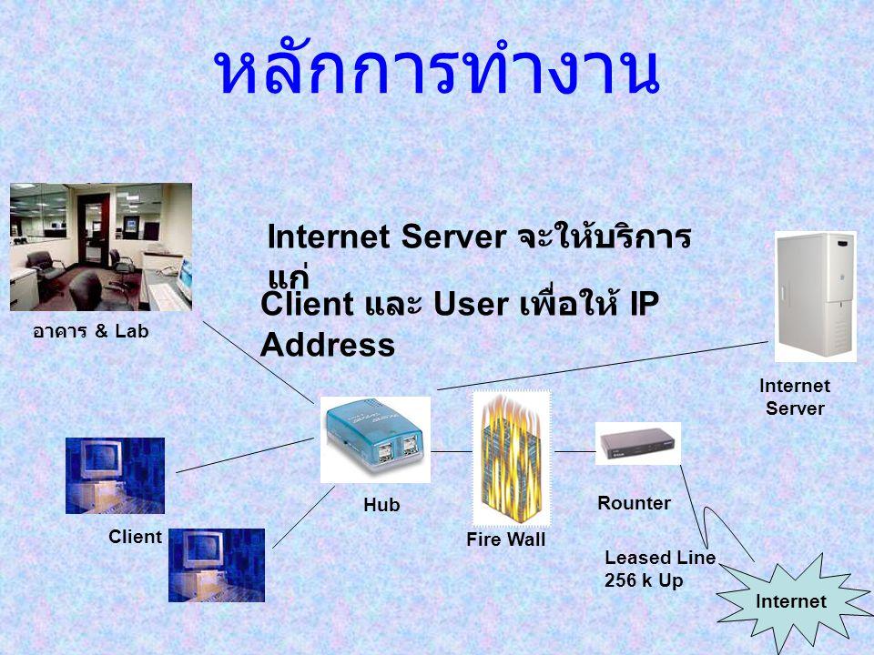 หลักการทำงาน Internet Server จะให้บริการแก่